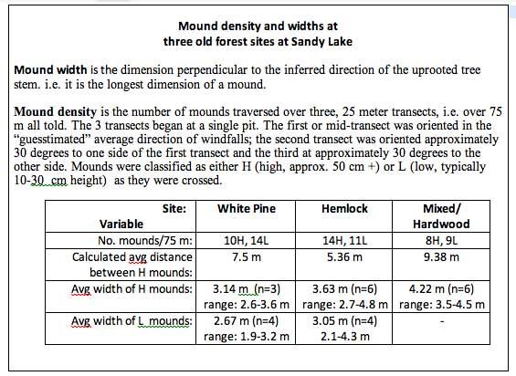 Mound Stats