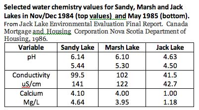 water data 3 lakes